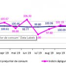 Institutul Național de Statistică, domeniul: Forţa de muncă, efectivul salariaților în luna ianuarie